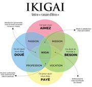 ikigai-la-methode-japonaise-pour-trouver-sa-mission-de-vie