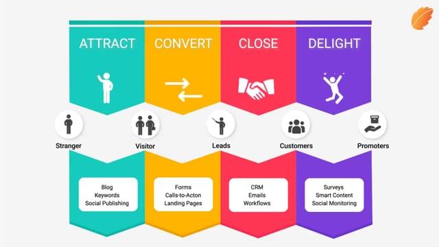 The Inbound Marketing Methodology!