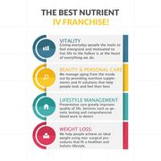 Why is Nutrient IV Therapy Trending?