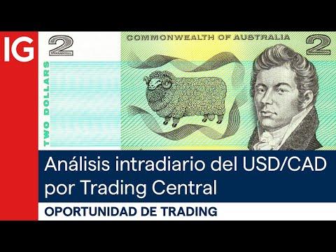 Análisis intradiario del USD/CAD