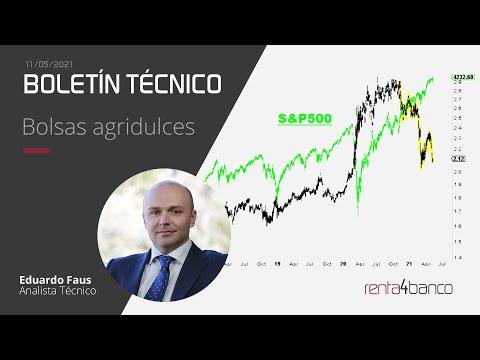 Video Análisis con Eduardo Faus: IBEX35, Eurostoxx, SP500 y Solaria