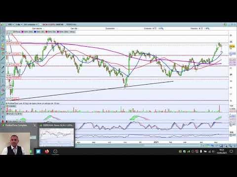 Video Análisis con Daniel Santacreu: IBEX35, DAX, Dow Jones, Nasdaq, Ferrovial, Fluidra, Colonial, Facebook, Tesla, Bank of America, JP Morgan
