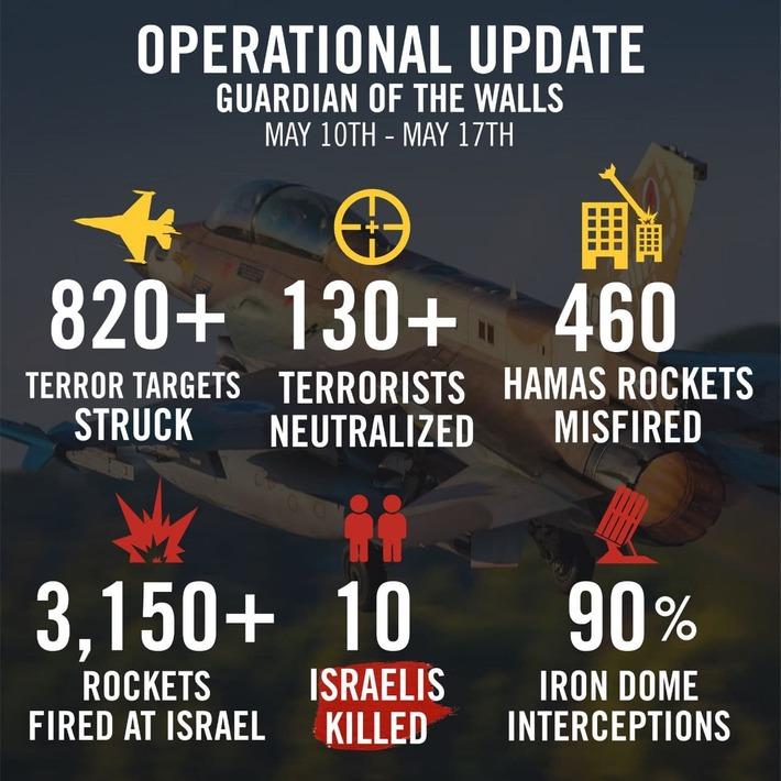 Israeli Operational Update PR