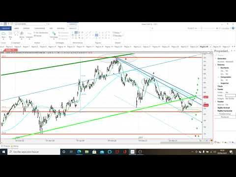Video Análisis con Kostarof: Dow Jones, Nasdaq, SP500, Alibaba y Bitcoin