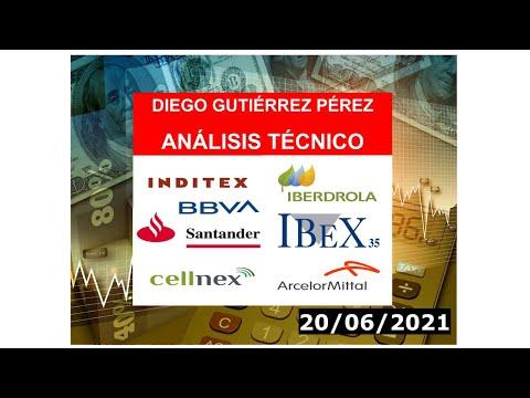 Análisis de los Blue Chips del IBEX 35 (20/06/2021).