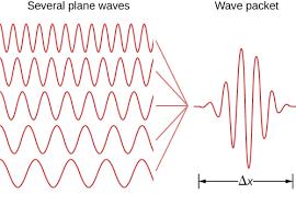 Quantum Mechanics And Observation