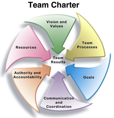 Top 8 Reasons Why Team Charters Improve Team Success