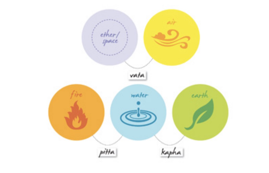 Doshas in Ayurveda: A Guide For Beginners