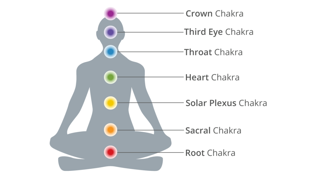Unlock Your True Potential With This Guide On Chakra Yoga