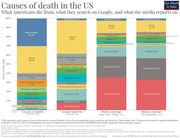 Causes of Death in the US,What Americans Die From