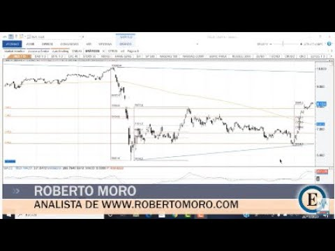 "Video análisis con Roberto Moro: ""IBEX, BBVA, Telefónica e Indra"""