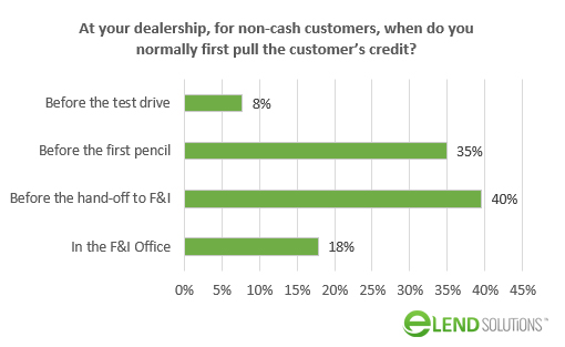 When Do Car Dealers Pull Credit Reports on Customers?
