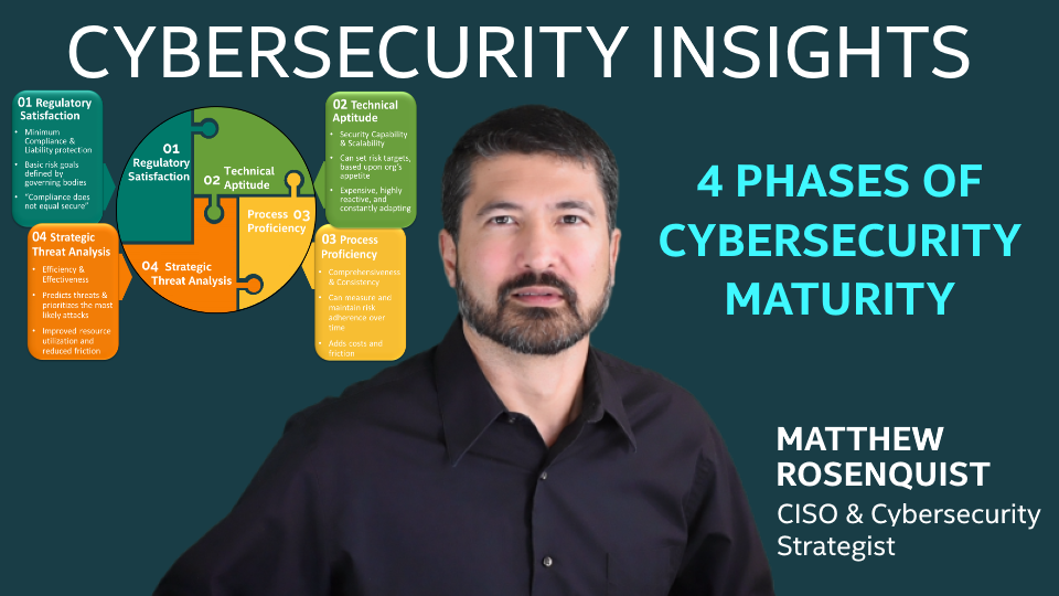 4 Phases of Cybersecurity Maturity