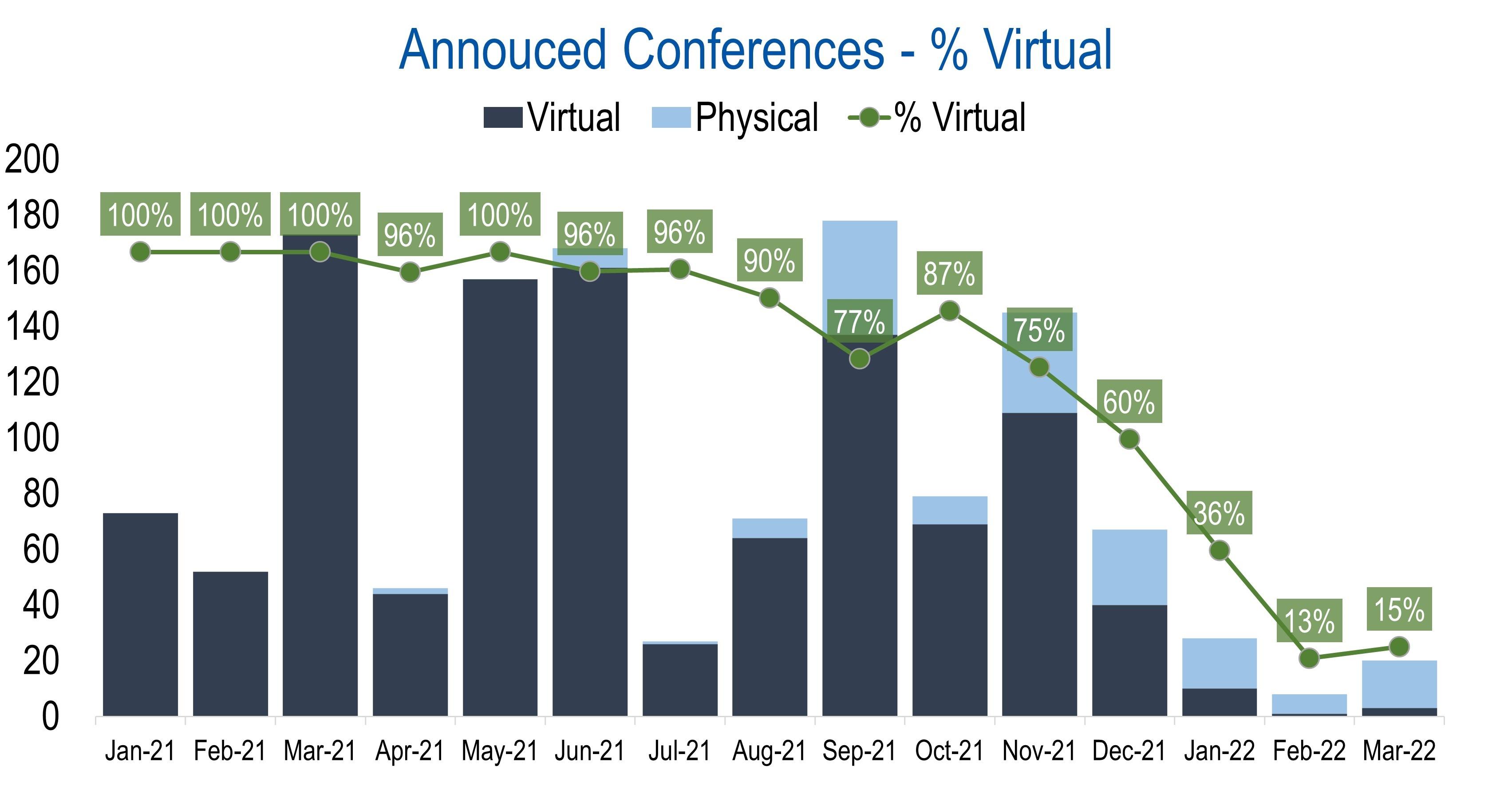 Virtuelle Konferenzen auf der Rückzug